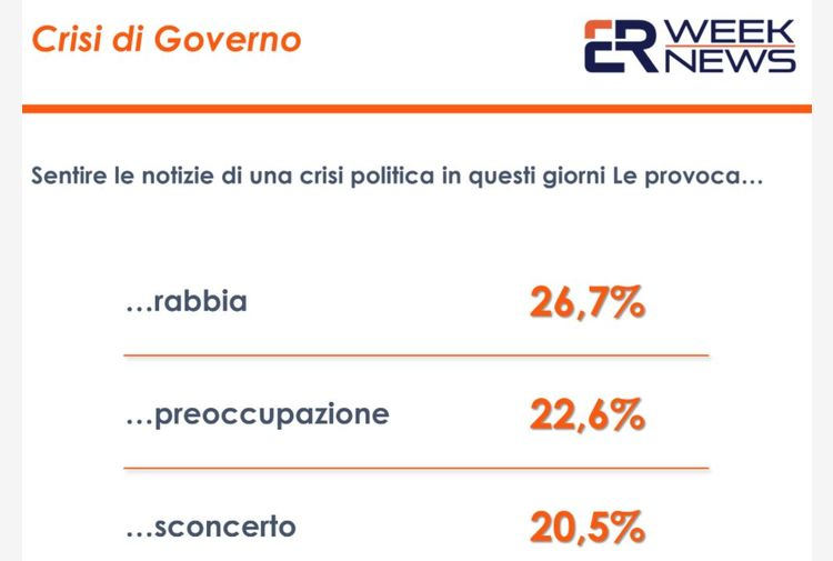 Crisi di governo. Un sondaggio: italiani tra rabbia e preoccupazione