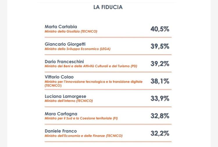 Ministri, a Marta Cartabia il maggior consenso degli italiani