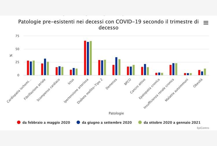 Quanto pesa l'obesità nel Covid-19