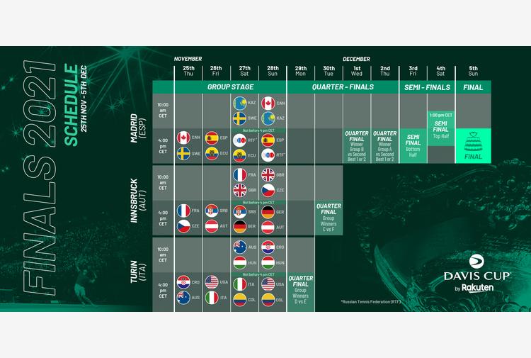 Davis Cup Finals, Italia-USA il 26 novembre: il calendario completo