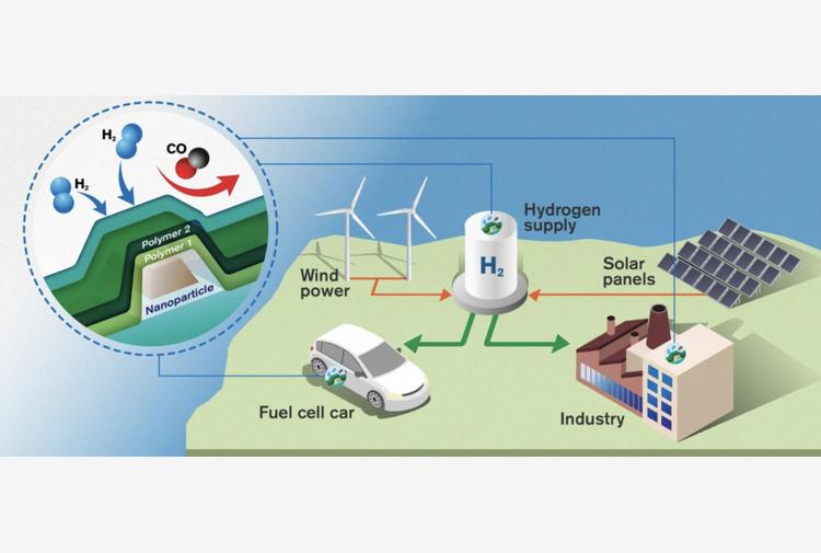 L'idrogeno, la fonte di energia rinnovabile da tenere d'occhio. Ma è davvero la panacea a tutti i mali?