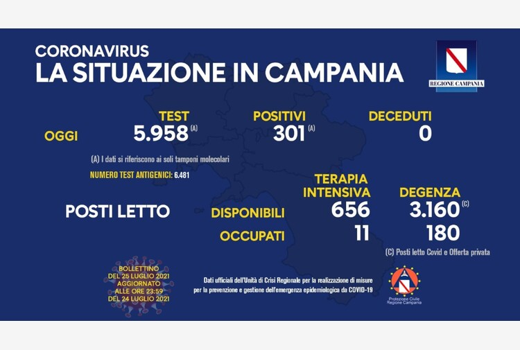 Covid: Campania; 301 nuovi casi, +4 le degenze