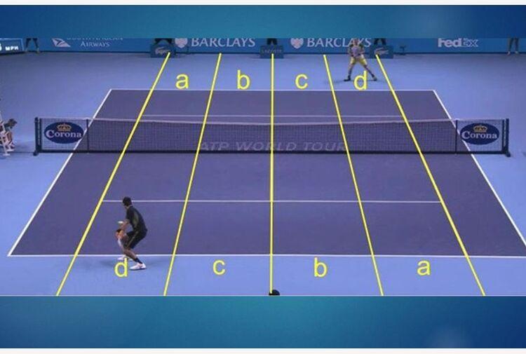 L'ABCD della grande sfida: ecco la tattica di Novak contro Daniil